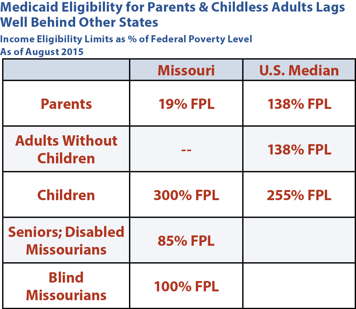 Medicaid Eligibility Lags Missouri Budget Project Investing In Healthy  Families Missouri How To Apply For Medicaid