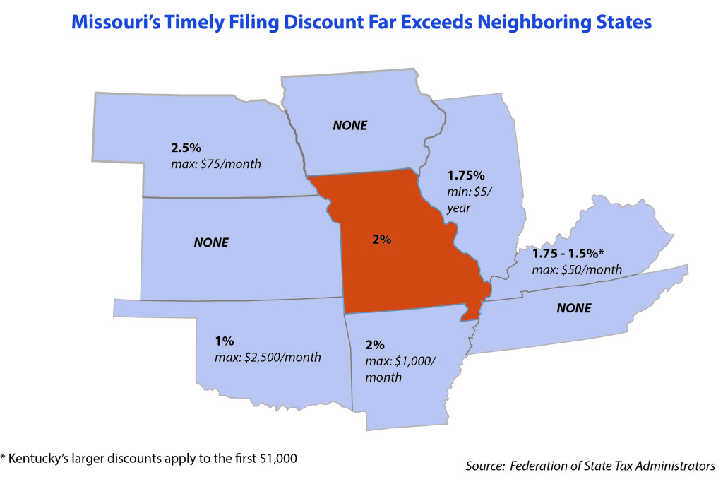 timely-filing-surrounding-states-oct-2016