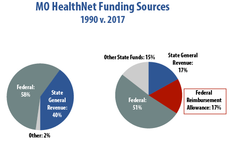 1900 v 2017 MoHealthNet Funding sources