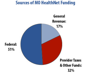 Sources of Medicaid funding w title