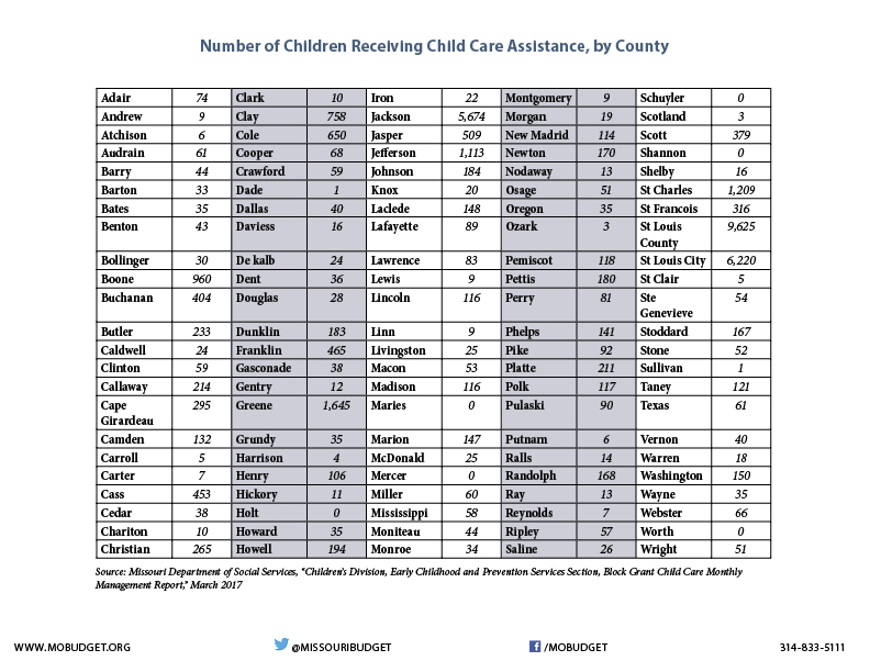 Child Care Assistance by County